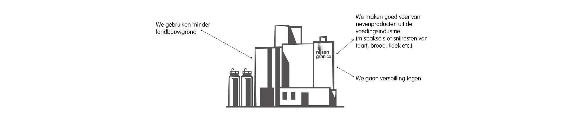 Fabriek beter voor het milieu