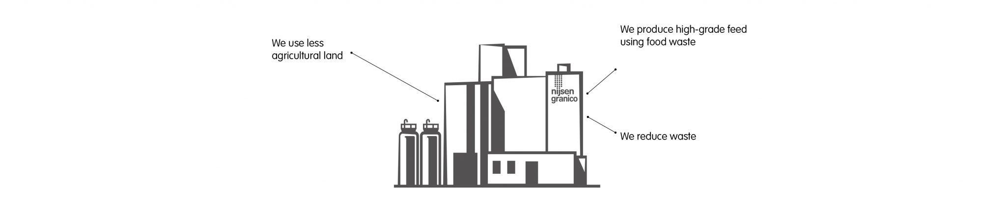 Fabriek beter voor het milieu engels