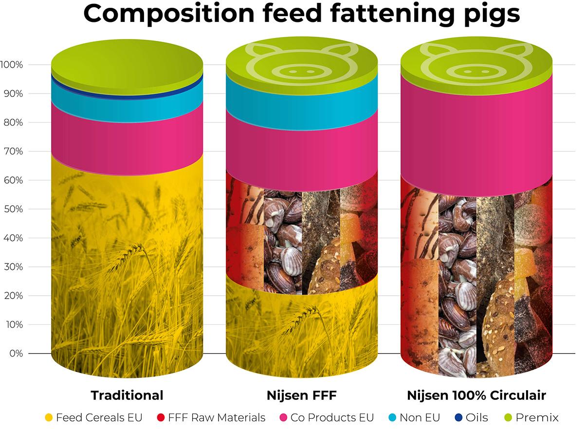 Nijsen_Visual_Composition_Feed_Fattening_Pigs_EN_Corr1