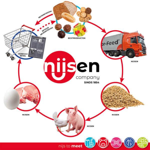 Nijsen_Visual_Voedingsindustrie