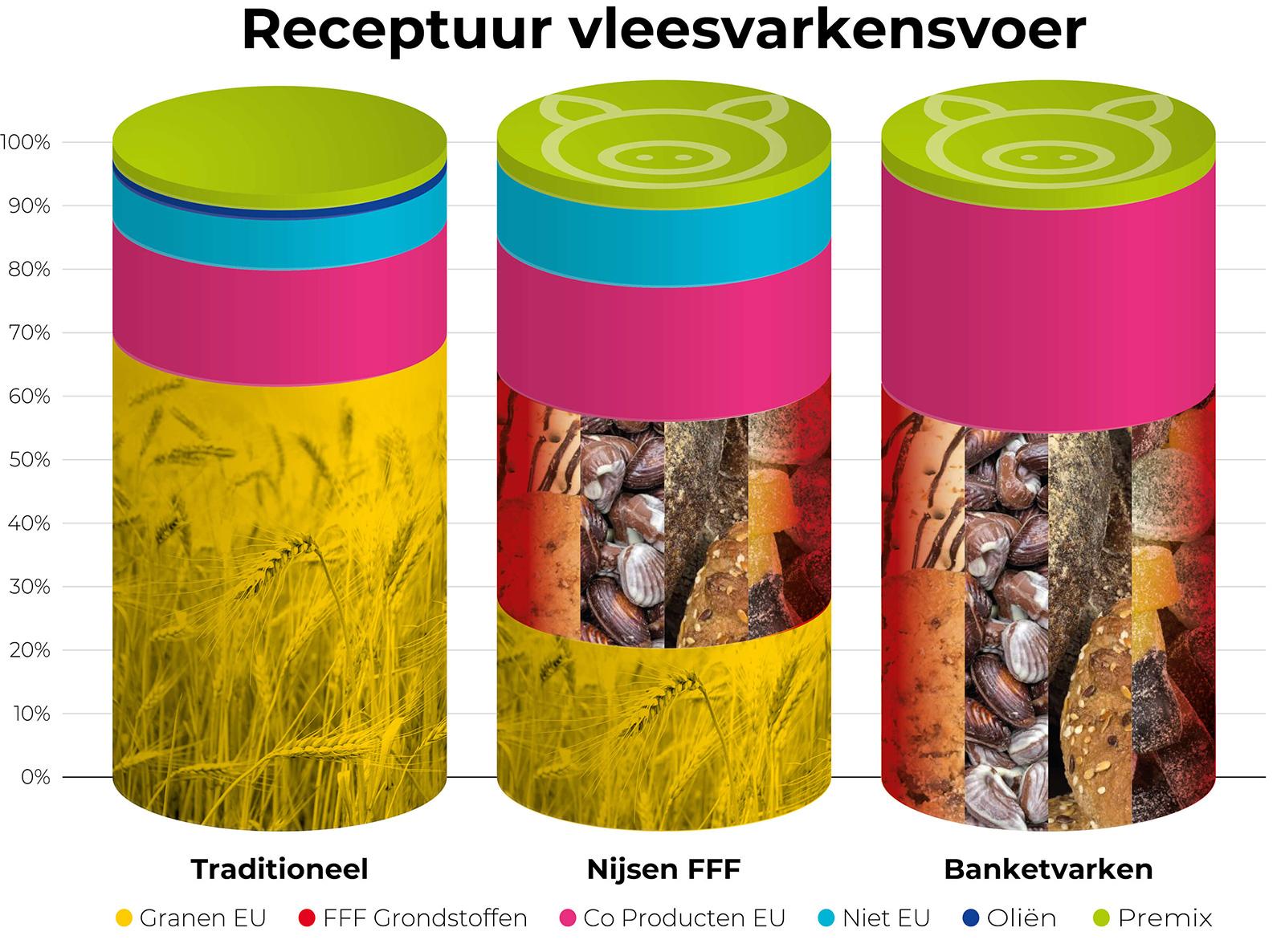 Nijsen_Visual_Composition_Feed_Fattening_Pigs_NL